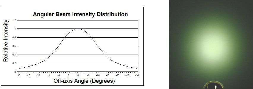 Angular Beam Intensity