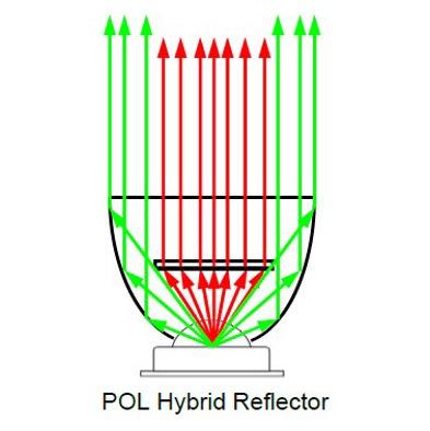 Hybrid Reflectors