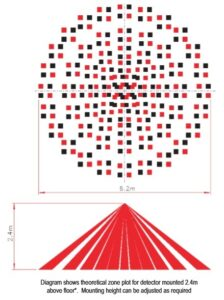 Theoretical zone plot